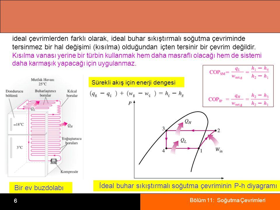 Bölüm 11: Soğutma Çevrimleri 6 Bir ev buzdolabı İdeal buhar sıkıştırmalı soğutma çevriminin P-h diyagramı ideal çevrimlerden farklı olarak, ideal buha