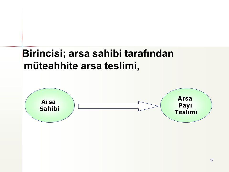 17 Arsa Sahibi Arsa Payı Teslimi Birincisi; arsa sahibi tarafından müteahhite arsa teslimi,