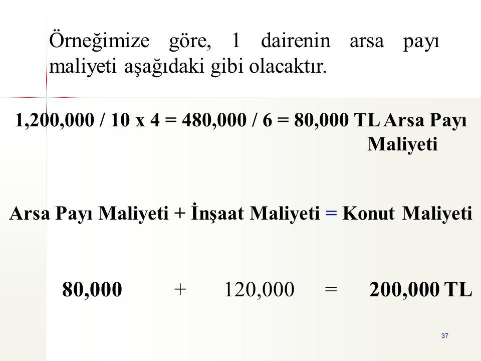 37 1,200,000 / 10 x 4 = 480,000 / 6 = 80,000 TL Arsa Payı Maliyeti Arsa Payı Maliyeti + İnşaat Maliyeti = Konut Maliyeti 80,000 + 120,000 = 200,000 TL