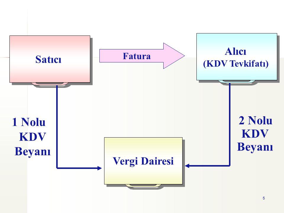 5 2 Nolu KDV Beyanı Satıcı Vergi Dairesi Alıcı (KDV Tevkifatı) Alıcı (KDV Tevkifatı) Fatura 1 Nolu KDV Beyanı