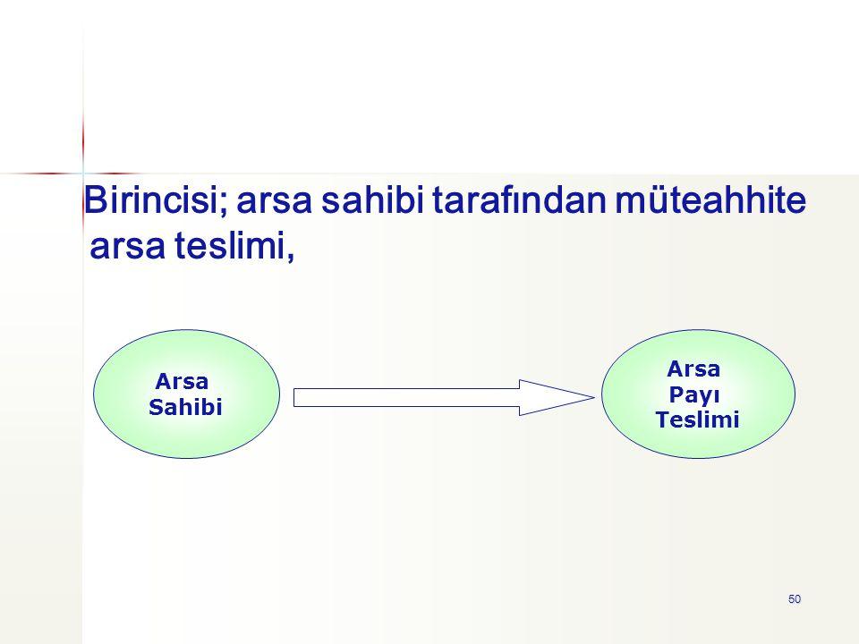 50 Arsa Sahibi Arsa Payı Teslimi Birincisi; arsa sahibi tarafından müteahhite arsa teslimi,
