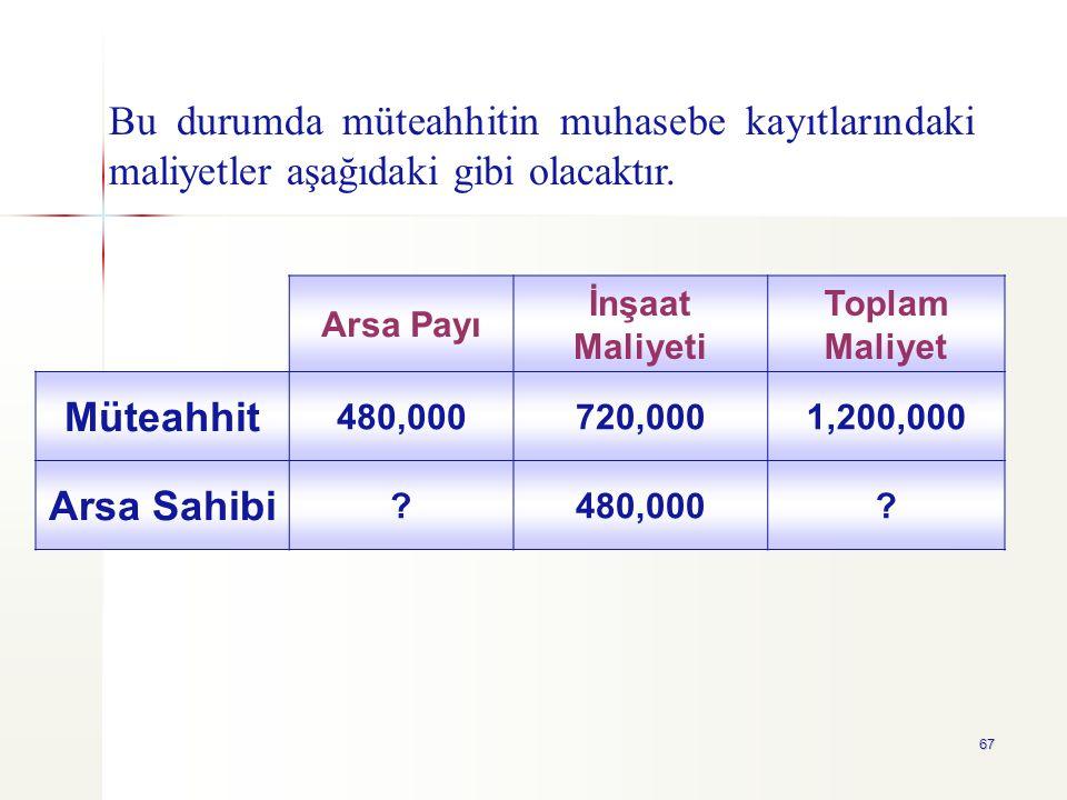 67 Arsa Payı İnşaat Maliyeti Toplam Maliyet Müteahhit 480,000720,0001,200,000 Arsa Sahibi ?480,000? Bu durumda müteahhitin muhasebe kayıtlarındaki mal