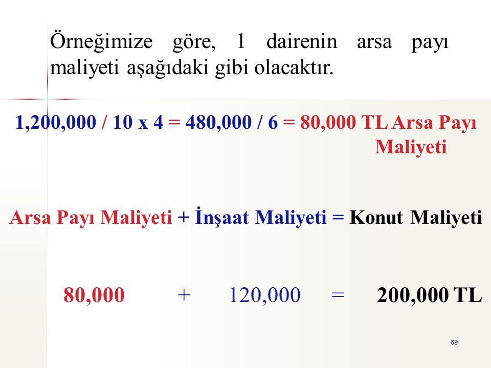 69 1,200,000 / 10 x 4 = 480,000 / 6 = 80,000 TL Arsa Payı Maliyeti Arsa Payı Maliyeti + İnşaat Maliyeti = Konut Maliyeti 80,000 + 120,000 = 200,000 TL