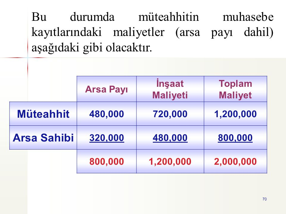 70 Arsa Payı İnşaat Maliyeti Toplam Maliyet Müteahhit 480,000720,0001,200,000 Arsa Sahibi 320,000480,000800,000 1,200,0002,000,000 Bu durumda müteahhi