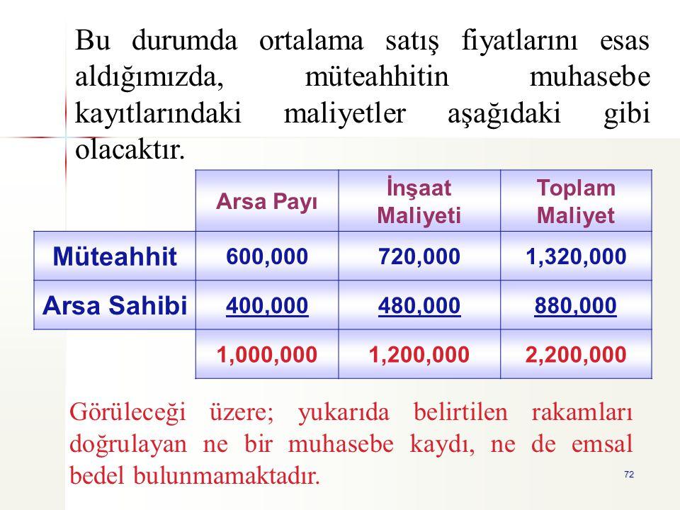 72 Arsa Payı İnşaat Maliyeti Toplam Maliyet Müteahhit 600,000720,0001,320,000 Arsa Sahibi 400,000480,000880,000 1,000,0001,200,0002,200,000 Bu durumda