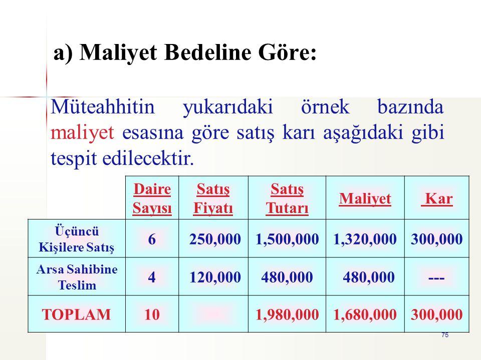 75 a) Maliyet Bedeline Göre: Daire Sayısı Satış Fiyatı Satış Tutarı Maliyet Kar Üçüncü Kişilere Satış 6 250,0001,500,0001,320,000300,000 Arsa Sahibine
