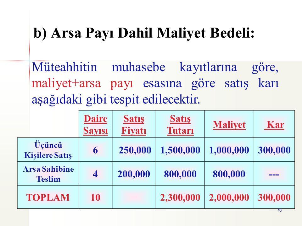 76 b) Arsa Payı Dahil Maliyet Bedeli: Daire Sayısı Satış Fiyatı Satış Tutarı Maliyet Kar Üçüncü Kişilere Satış 6 250,0001,500,0001,000,000300,000 Arsa