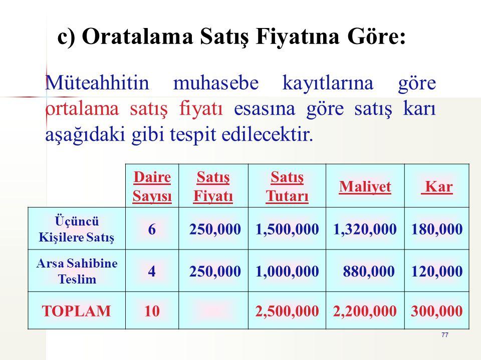 77 c) Oratalama Satış Fiyatına Göre: Daire Sayısı Satış Fiyatı Satış Tutarı Maliyet Kar Üçüncü Kişilere Satış 6 250,0001,500,0001,320,000180,000 Arsa