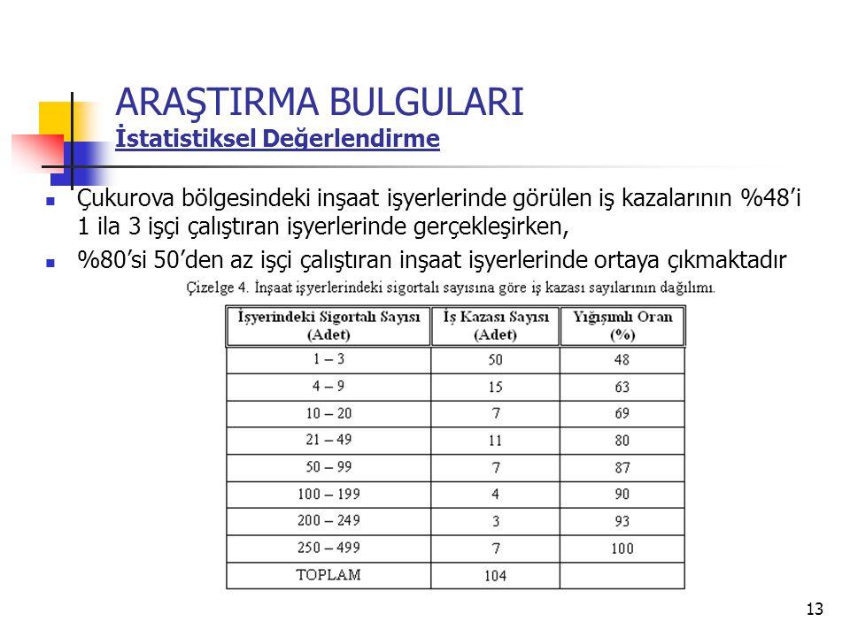 13 ARAŞTIRMA BULGULARI İstatistiksel Değerlendirme  Çukurova bölgesindeki inşaat işyerlerinde görülen iş kazalarının %48'i 1 ila 3 işçi çalıştıran iş