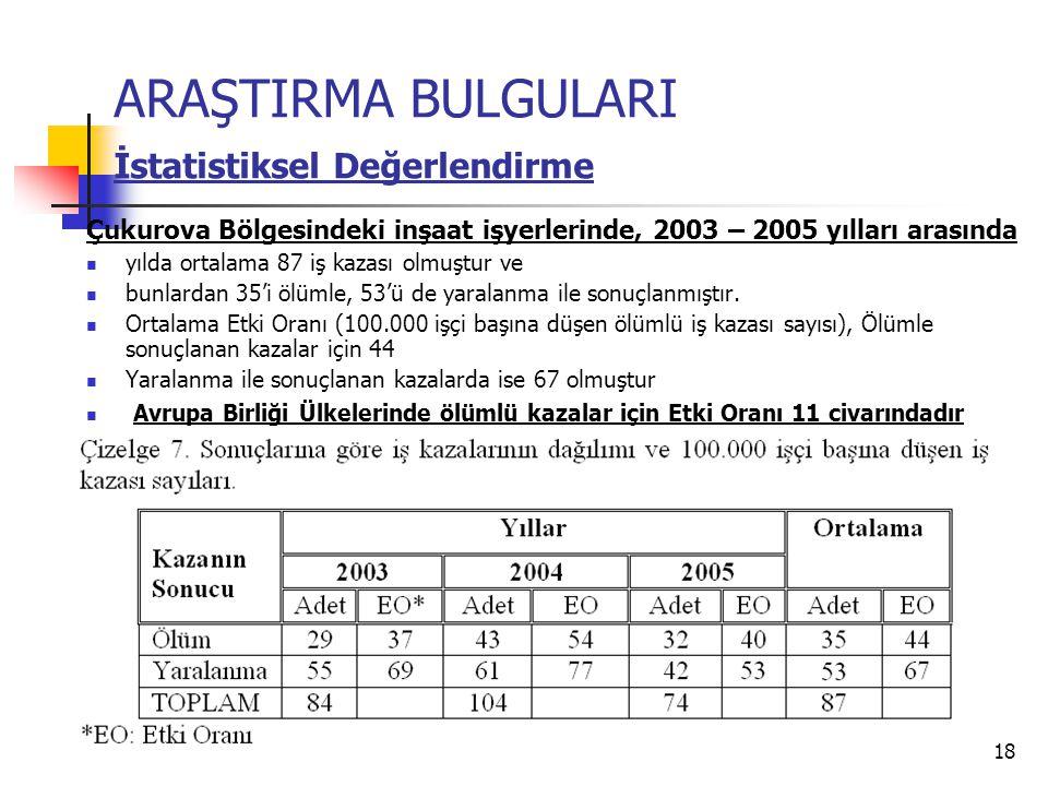 18 Çukurova Bölgesindeki inşaat işyerlerinde, 2003 – 2005 yılları arasında  yılda ortalama 87 iş kazası olmuştur ve  bunlardan 35'i ölümle, 53'ü de