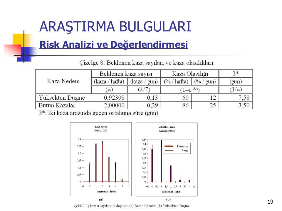 19 ARAŞTIRMA BULGULARI Risk Analizi ve Değerlendirmesi