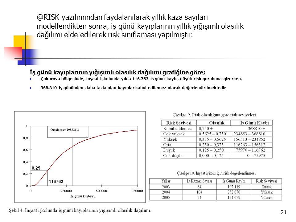 21 İş günü kayıplarının yığışımlı olasılık dağılımı grafiğine göre;  Çukurova bölgesinde, inşaat işkolunda yılda 116.762 iş günü kaybı, düşük risk gu
