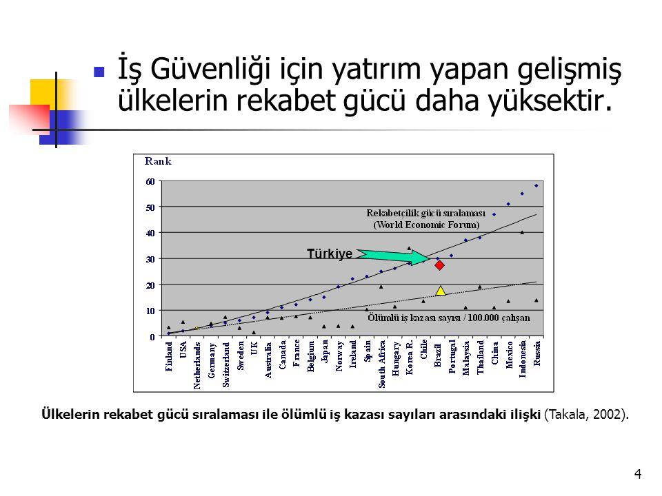 5 GİRİŞ Ülkemizde;  İnşaat işkolunda 933.498 kişi çalışmaktadır,  Toplam iş kazalarının %9'u ve ölümlü iş kazalarının da %26'sı İnşaat İşkolunda ortaya çıkmaktadır (SSK, 2007),  Ölümlü iş kazaları bakımından, ülkemizdeki diğer işkolları ile karşılaştırıldığında, İnşaat İşkolu ilk sırada yer almaktadır,  Türkiye, İnşaat Sektöründe meydana gelen ölümlü iş kazası sayısı bakımından, Panama ve Arjantin ile birlikte, üst sıralarda yer almaktadır.