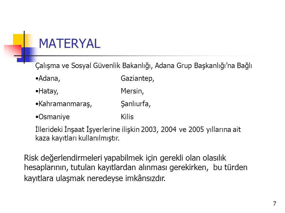 7 MATERYAL Çalışma ve Sosyal Güvenlik Bakanlığı, Adana Grup Başkanlığı'na Bağlı •Adana,Gaziantep, •Hatay,Mersin, •Kahramanmaraş,Şanlıurfa, •OsmaniyeKi