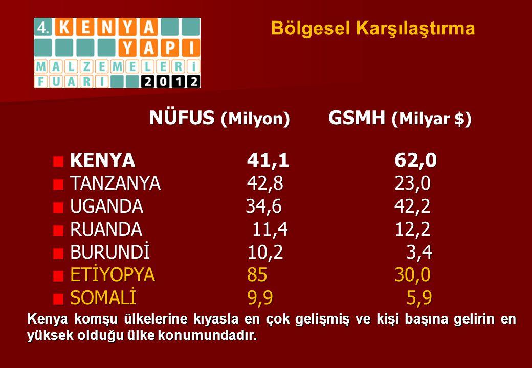 Bölgesel Karşılaştırma NÜFUS (Milyon) GSMH (Milyar $) KENYA41,162,0 KENYA41,162,0 TANZANYA 42,823,0 TANZANYA 42,823,0 UGANDA 34,642,2 UGANDA 34,642,2