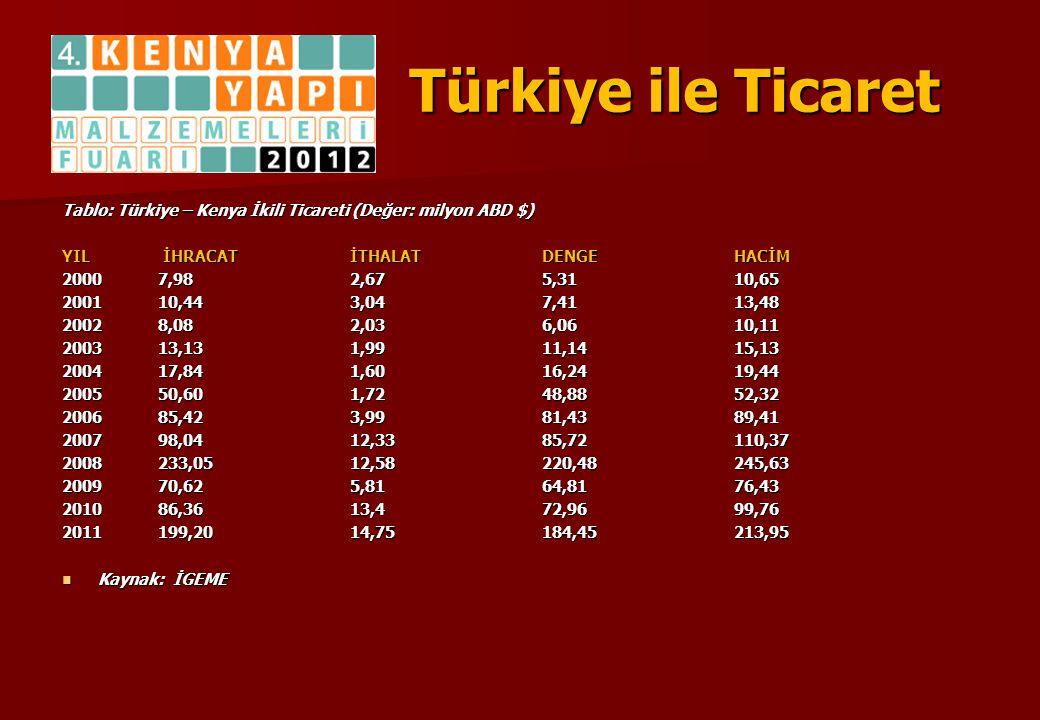 Türkiye ile Ticaret Tablo: Türkiye – Kenya İkili Ticareti (Değer: milyon ABD $) YIL İHRACAT İTHALAT DENGE HACİM 2000 7,98 2,67 5,31 10,65 2001 10,44 3