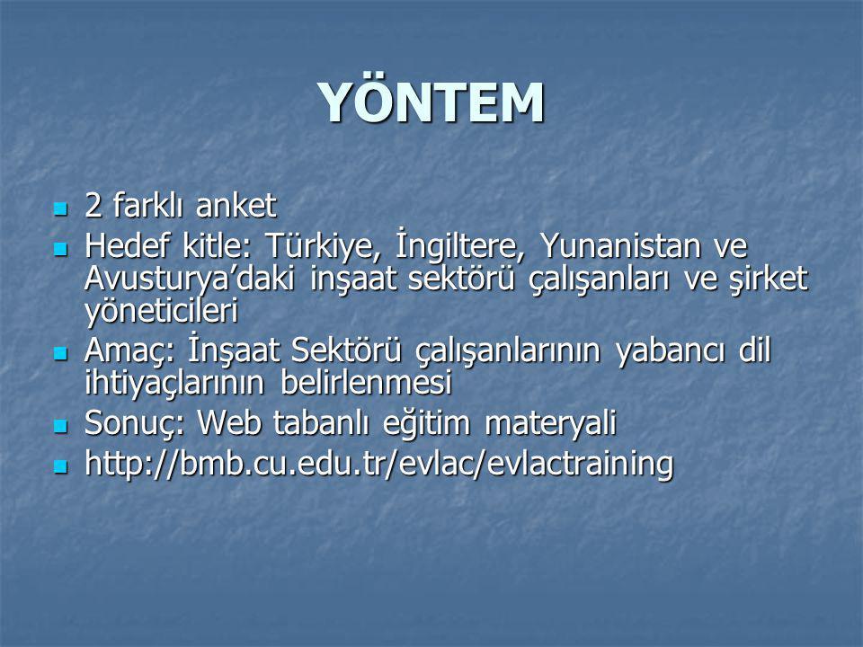 YÖNTEM  2 farklı anket  Hedef kitle: Türkiye, İngiltere, Yunanistan ve Avusturya'daki inşaat sektörü çalışanları ve şirket yöneticileri  Amaç: İnşaat Sektörü çalışanlarının yabancı dil ihtiyaçlarının belirlenmesi  Sonuç: Web tabanlı eğitim materyali  http://bmb.cu.edu.tr/evlac/evlactraining