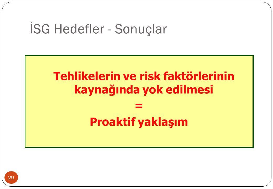 İSG Hedefler - Sonuçlar 29 Tehlikelerin ve risk faktörlerinin kaynağında yok edilmesi = Proaktif yaklaşım