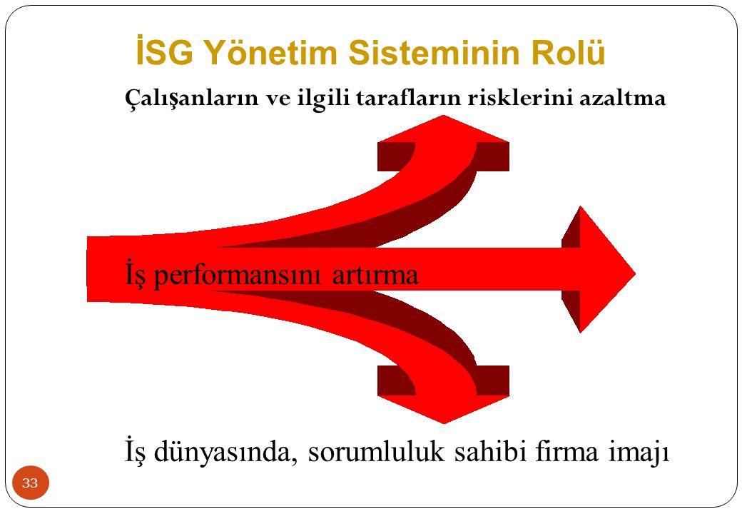 33 Çalı ş anların ve ilgili tarafların risklerini azaltma İş performansını artırma İş dünyasında, sorumluluk sahibi firma imajı İSG Yönetim Sisteminin
