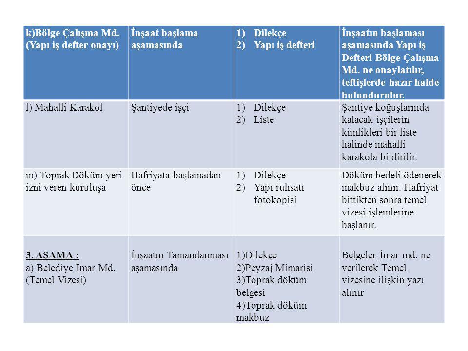 k)Bölge Çalışma Md. (Yapı iş defter onayı) İnşaat başlama aşamasında 1)Dilekçe 2)Yapı iş defteri İnşaatın başlaması aşamasında Yapı iş Defteri Bölge Ç