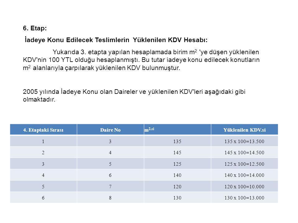 6. Etap: İadeye Konu Edilecek Teslimlerin Yüklenilen KDV Hesabı: Yukarıda 3. etapta yapılan hesaplamada birim m 2 'ye düşen yüklenilen KDV'nin 100 YTL