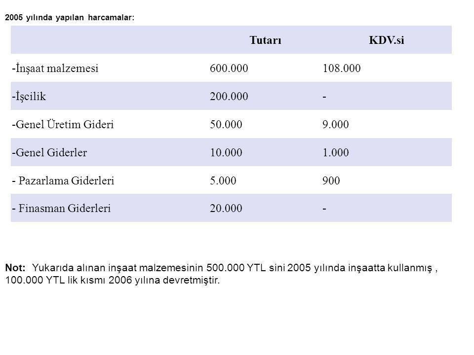 2005 yılında yapılan harcamalar: TutarıKDV.si -İnşaat malzemesi600.000108.000 -İşcilik200.000- -Genel Üretim Gideri50.0009.000 -Genel Giderler10.0001.