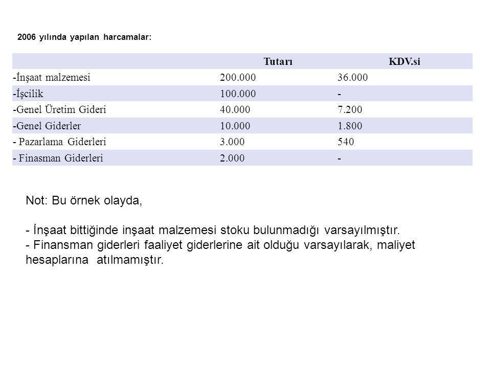 2006 yılında yapılan harcamalar: TutarıKDV.si -İnşaat malzemesi200.00036.000 -İşcilik100.000- -Genel Üretim Gideri40.0007.200 -Genel Giderler10.0001.8