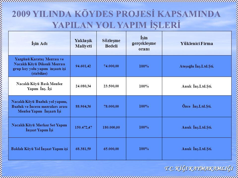 İşin Adı Yaklaşık Maliyeti Sözleşme Bedeli İşin gerçekleşme oranı Yüklenici Firma Duranlar Köyü içme suyu inşaat yapım işi 8.395,318.300,00 100%Ateşoğlu İnş.Ltd.Şti.