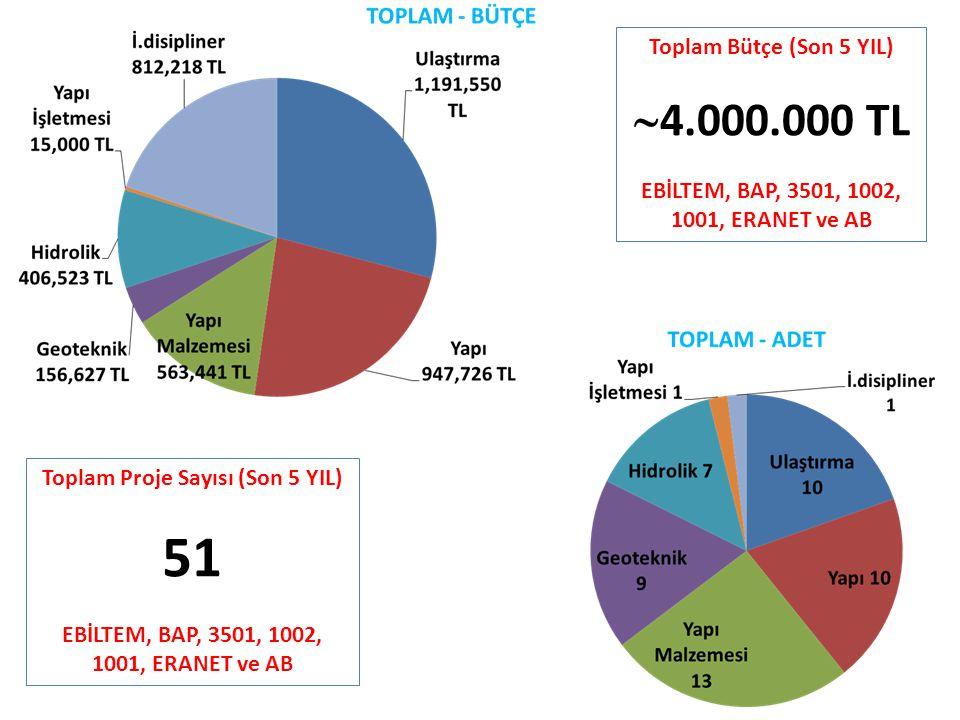 Toplam Bütçe (Son 5 YIL)  4.000.000 TL EBİLTEM, BAP, 3501, 1002, 1001, ERANET ve AB Toplam Proje Sayısı (Son 5 YIL) 51 EBİLTEM, BAP, 3501, 1002, 1001, ERANET ve AB
