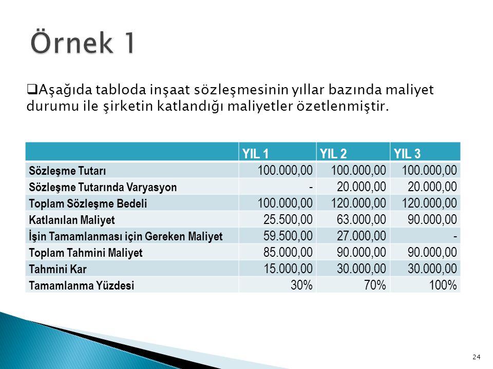 YIL 1YIL 2YIL 3 Sözleşme Tutarı 100.000,00 Sözleşme Tutarında Varyasyon -20.000,00 Toplam Sözleşme Bedeli 100.000,00120.000,00 Katlanılan Maliyet 25.5