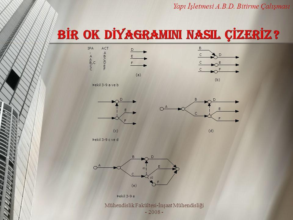 Mühendislik Fakültesi-İnşaat Mühendisliği - 2008 - Yapı İşletmesi A.B.D. Bitirme Çalışması (b) (a) D E F D E F B C C C D E F A B C B,C C C - A A ACTIP