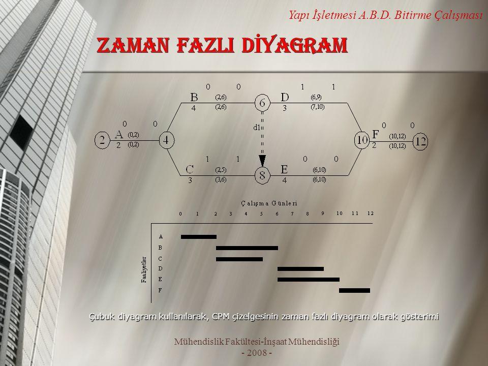 Mühendislik Fakültesi-İnşaat Mühendisliği - 2008 - Yapı İşletmesi A.B.D. Bitirme Çalışması Çubuk diyagram kullanılarak, CPM çizelgesinin zaman fazlı d