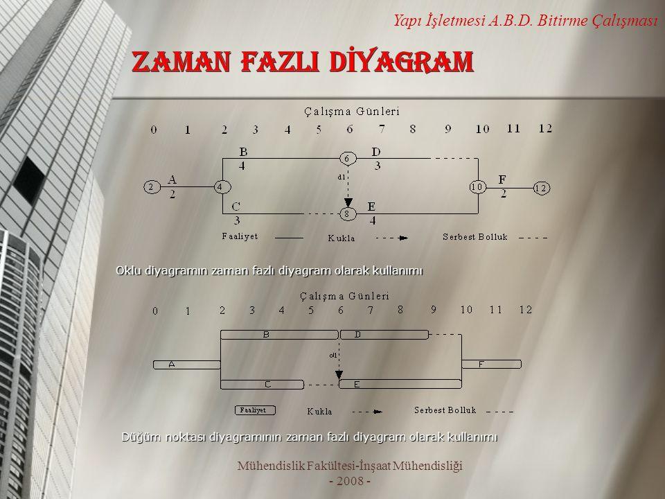 Mühendislik Fakültesi-İnşaat Mühendisliği - 2008 - Yapı İşletmesi A.B.D. Bitirme Çalışması Düğüm noktası diyagramının zaman fazlı diyagram olarak kull