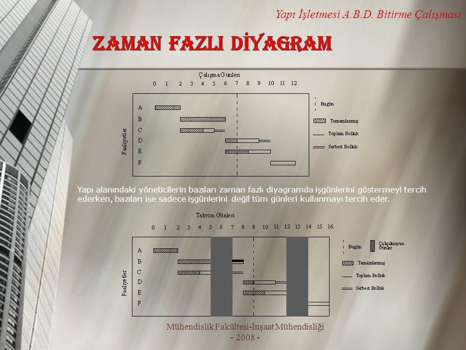 Mühendislik Fakültesi-İnşaat Mühendisliği - 2008 - Yapı İşletmesi A.B.D. Bitirme Çalışması Yapı alanındaki yöneticilerin bazıları zaman fazlı diyagram
