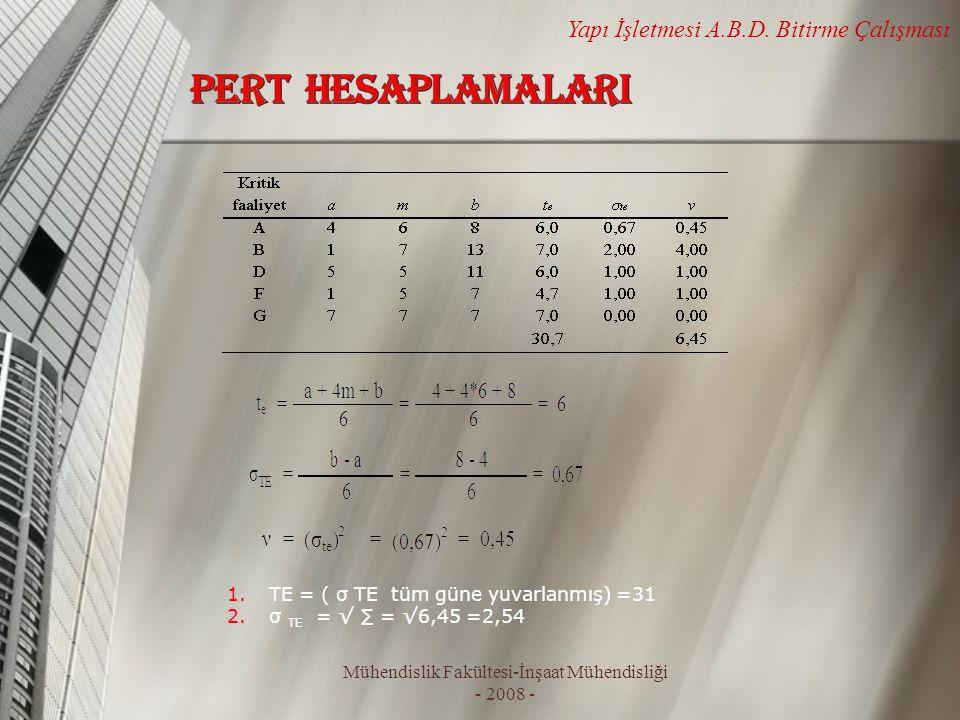 Mühendislik Fakültesi-İnşaat Mühendisliği - 2008 - Yapı İşletmesi A.B.D. Bitirme Çalışması 1. TE = ( σ TE tüm güne yuvarlanmış) =31 2. σ TE = √ ∑ = √6