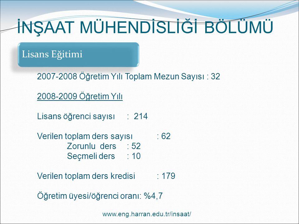 Lisans Eğitimi 2007-2008 Öğretim Yılı Toplam Mezun Sayısı : 32 2008-2009 Öğretim Yılı Lisans öğrenci sayısı: 214 Verilen toplam ders sayısı: 62 Zorunl