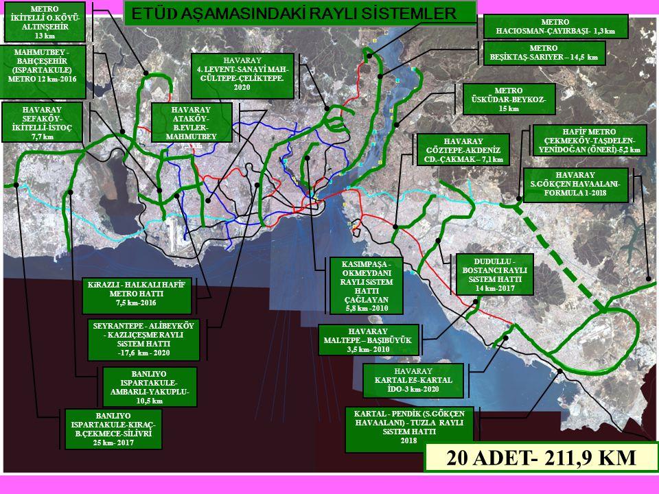 ETÜ D AŞAMASINDAKİ RAYLI SİSTEMLER HAVARAY S.GÖKÇEN HAVAALANI- FORMULA 1-2018 HAVARAY KARTAL E5-KARTAL İDO-3 km-2020 KARTAL - PENDİK (S.GÖKÇEN HAVAALA