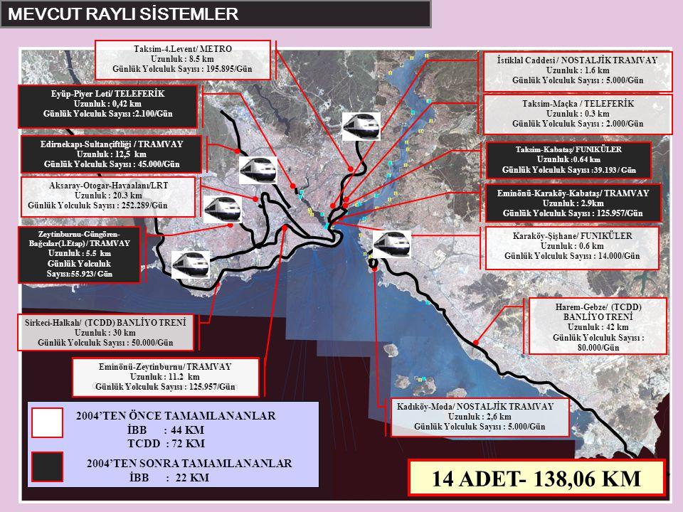 Sirkeci-Halkalı/ (TCDD) BANLİYO TRENİ Uzunluk : 30 km Günlük Yolculuk Sayısı : 50.000/Gün Harem-Gebze/ (TCDD) BANLİYO TRENİ Uzunluk : 42 km Günlük Yol