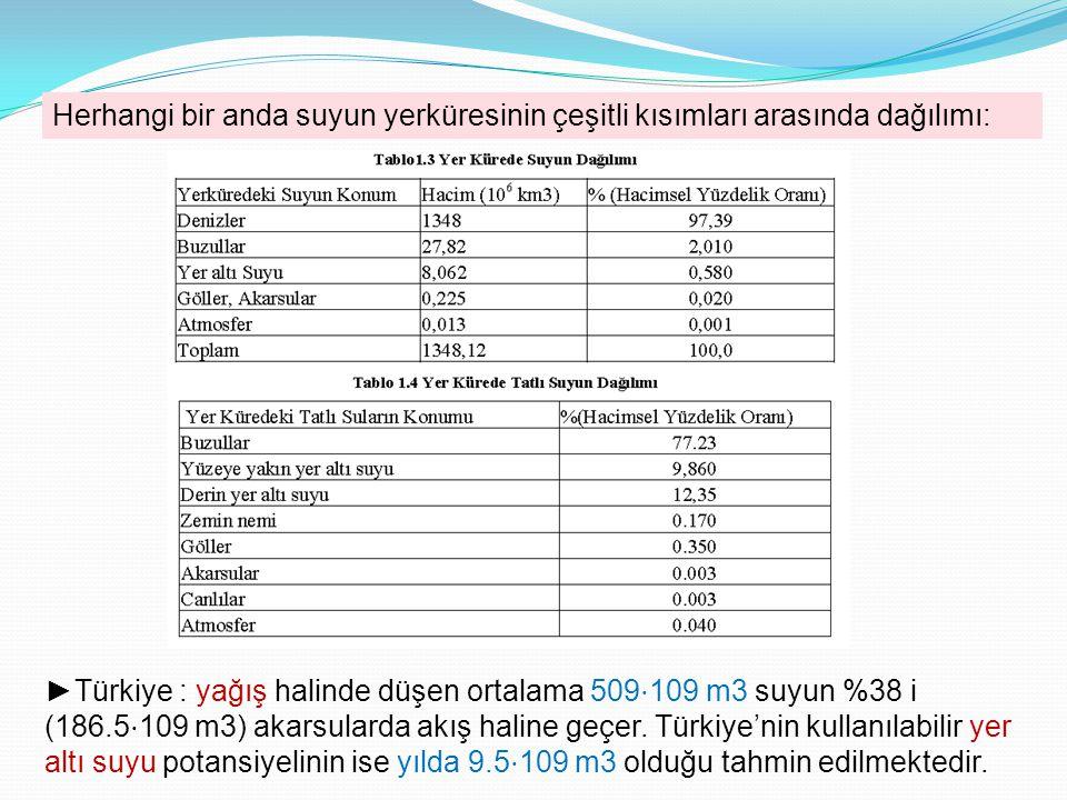 Herhangi bir anda suyun yerküresinin çeşitli kısımları arasında dağılımı: ►Türkiye : yağış halinde düşen ortalama 509 ⋅ 109 m3 suyun %38 i (186.5 ⋅ 10