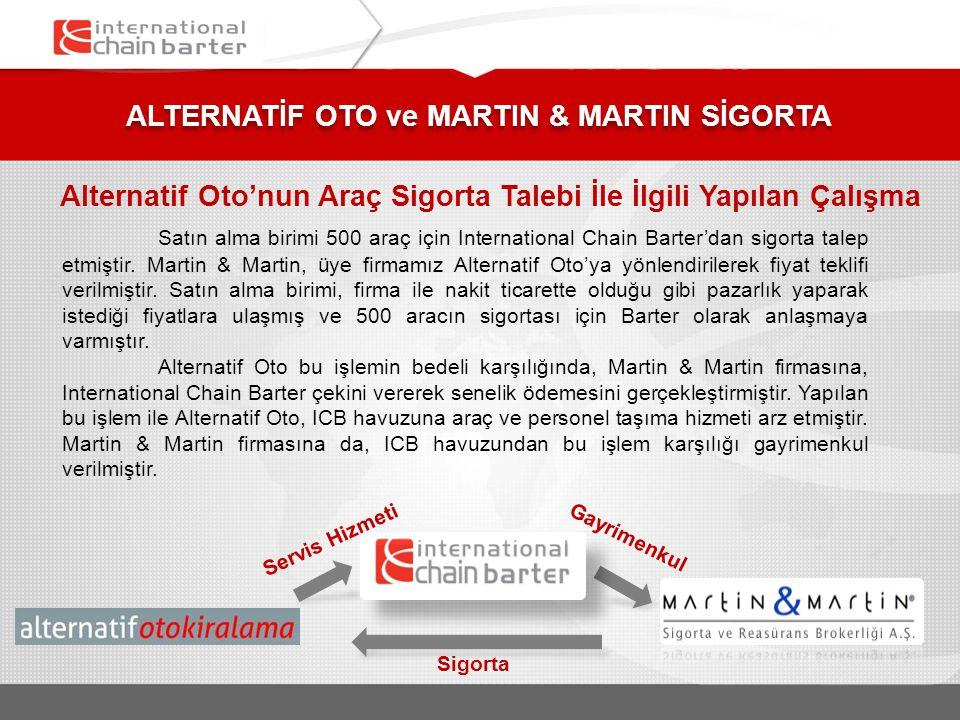 ALTERNATİF OTO ve MARTIN & MARTIN SİGORTA Alternatif Oto'nun Araç Sigorta Talebi İle İlgili Yapılan Çalışma Satın alma birimi 500 araç için Internatio