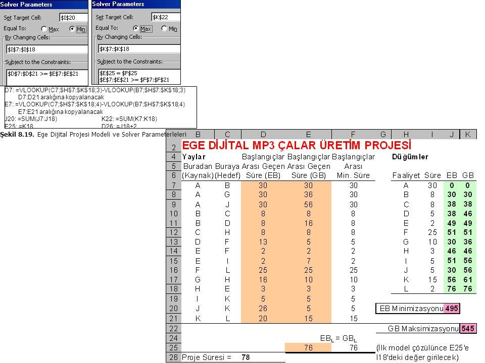 Şekil 8.19. Ege Dijital Projesi Modeli ve Solver Parameterleleri D7: =VLOOKUP(C7;$H$7:$K$18;3)-VLOOKUP(B7;$H$7:$K$18;3) D7:D21 aralığına kopyalanacak