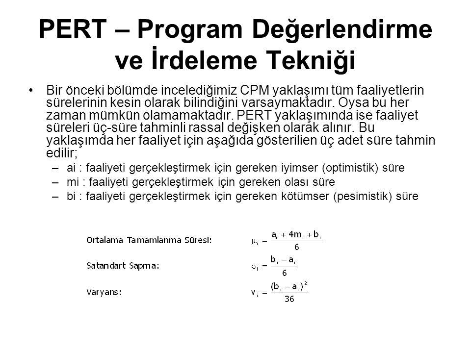 PERT – Program Değerlendirme ve İrdeleme Tekniği •Bir önceki bölümde incelediğimiz CPM yaklaşımı tüm faaliyetlerin sürelerinin kesin olarak bilindiğini varsaymaktadır.