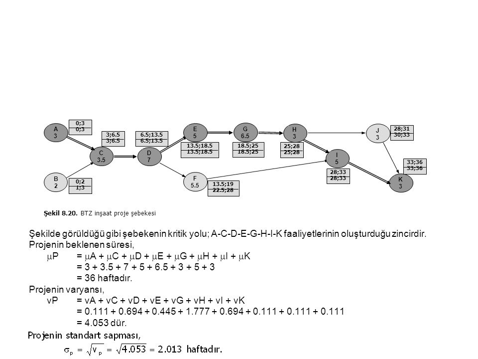 Şekilde görüldüğü gibi şebekenin kritik yolu; A-C-D-E-G-H-I-K faaliyetlerinin oluşturduğu zincirdir. Projenin beklenen süresi,  P =  A +  C +  D +