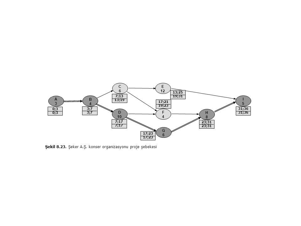 B4B4 G6G6 A3A3 C6C6 D 10 H8H8 E 12 F4F4 Şekil 8.23.