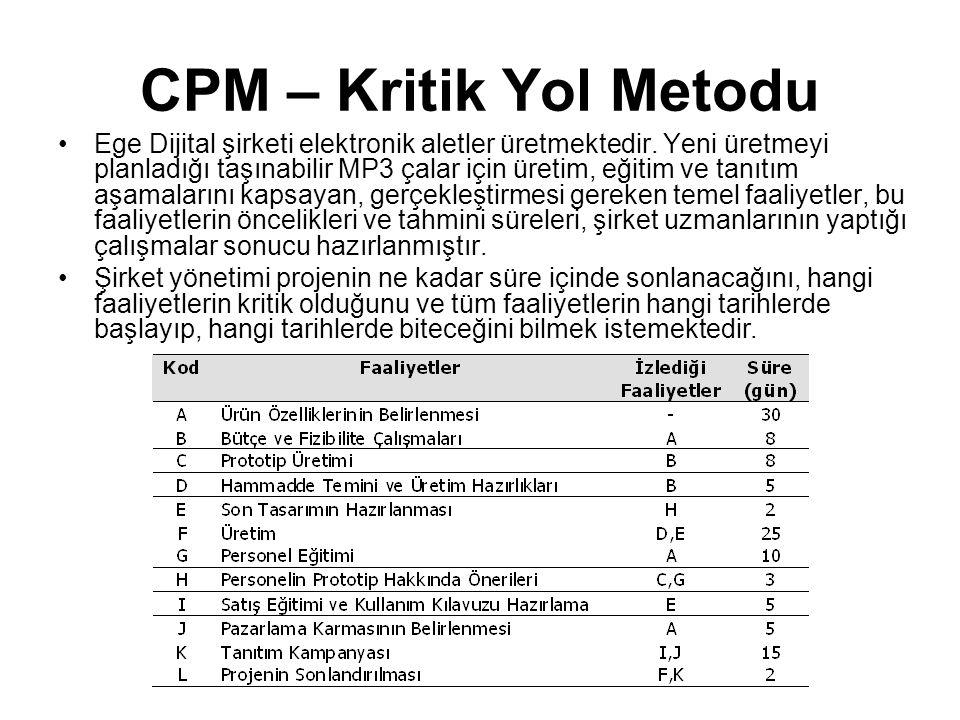 CPM – Kritik Yol Metodu •Ege Dijital şirketi elektronik aletler üretmektedir. Yeni üretmeyi planladığı taşınabilir MP3 çalar için üretim, eğitim ve ta