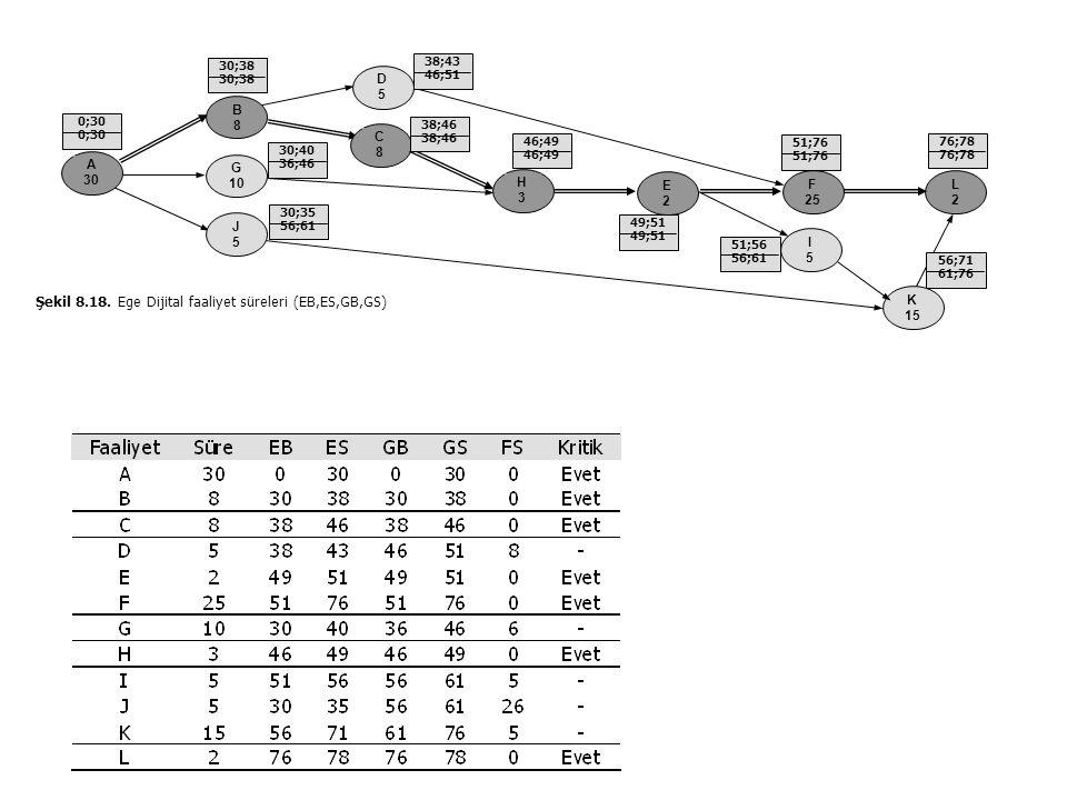 J5J5 B8B8 G 10 A 30 C8C8 D5D5 H3H3 E2E2 F 25 Şekil 8.18. Ege Dijital faaliyet süreleri (EB,ES,GB,GS) I5I5 K 15 L2L2 30;38 30;40 36;46 30;35 56;61 38;4