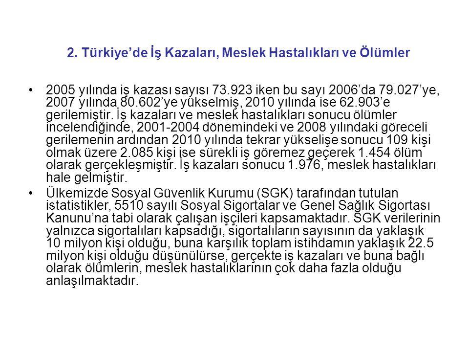 2. Türkiye'de İş Kazaları, Meslek Hastalıkları ve Ölümler •2005 yılında iş kazası sayısı 73.923 iken bu sayı 2006'da 79.027'ye, 2007 yılında 80.602'ye