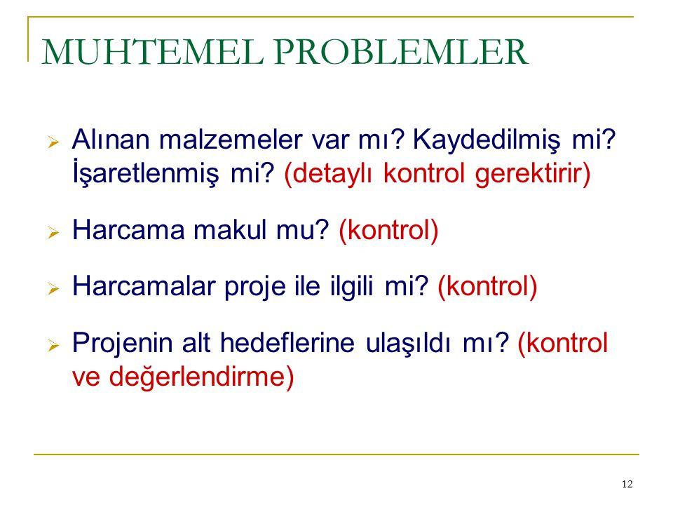 12 MUHTEMEL PROBLEMLER  Alınan malzemeler var mı? Kaydedilmiş mi? İşaretlenmiş mi? (detaylı kontrol gerektirir)  Harcama makul mu? (kontrol)  Harca