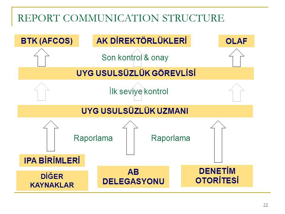 22 REPORT COMMUNICATION STRUCTURE OLAF UYG USULSÜZLÜK GÖREVLİSİ UYG USULSÜZLÜK UZMANI BTK (AFCOS) IPA BİRİMLERİ AB DELEGASYONU DENETİM OTORİTESİ AK Dİ
