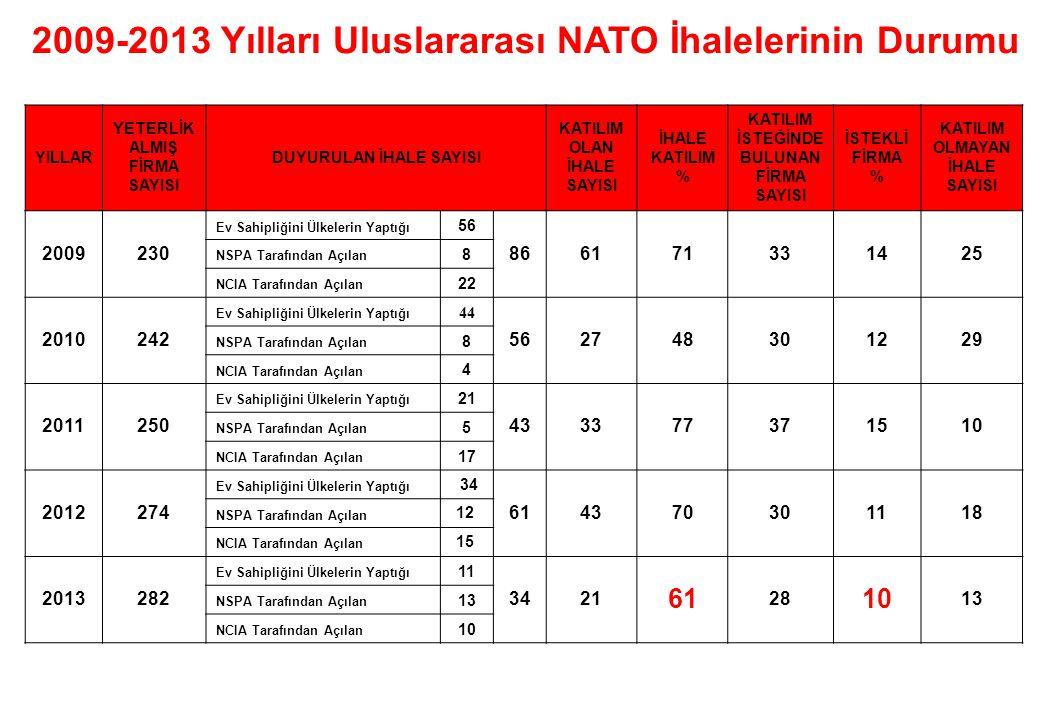 14/29 HİZMETE ÖZEL 2009-2013 Yılları Uluslararası NATO İhalelerinin Durumu YILLAR YETERLİK ALMIŞ FİRMA SAYISI DUYURULAN İHALE SAYISI KATILIM OLAN İHAL
